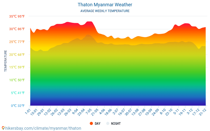 Thaton - Average Monthly temperatures and weather 2015 - 2018 Average temperature in Thaton over the years. Average Weather in Thaton, Myanmar.