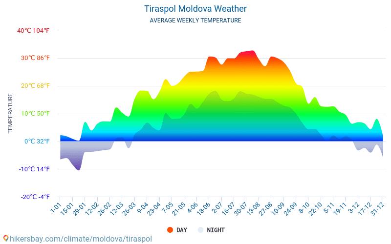 Tiraspol - Clima e temperature medie mensili 2015 - 2018 Temperatura media in Tiraspol nel corso degli anni. Tempo medio a Tiraspol, Moldavia.