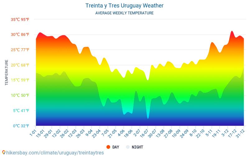 Treinta y Tres - Keskimääräiset kuukausi lämpötilat ja sää 2015 - 2018 Keskilämpötila Treinta y Tres vuoden aikana. Keskimääräinen Sää Treinta y Tres, Uruguay.