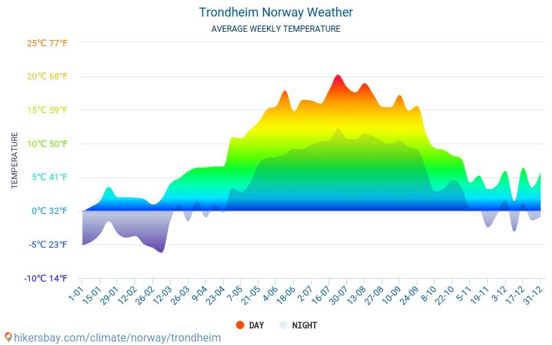 Τρόντχαϊμ - Οι μέσες μηνιαίες θερμοκρασίες και καιρικές συνθήκες 2015 - 2019 Μέση θερμοκρασία στο Τρόντχαϊμ τα τελευταία χρόνια. Μέση καιρού Τρόντχαϊμ, Νορβηγία.