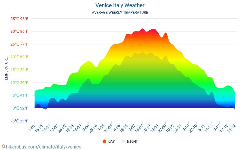 Venise - Météo et températures moyennes mensuelles 2015 - 2018 Température moyenne en Venise au fil des ans. Conditions météorologiques moyennes en Venise, Italie.