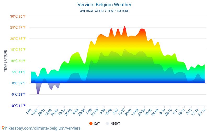 베르비에 - 평균 매달 온도 날씨 2015 - 2018 수 년에 걸쳐 베르비에 에서 평균 온도입니다. 베르비에, 벨기에 의 평균 날씨입니다.
