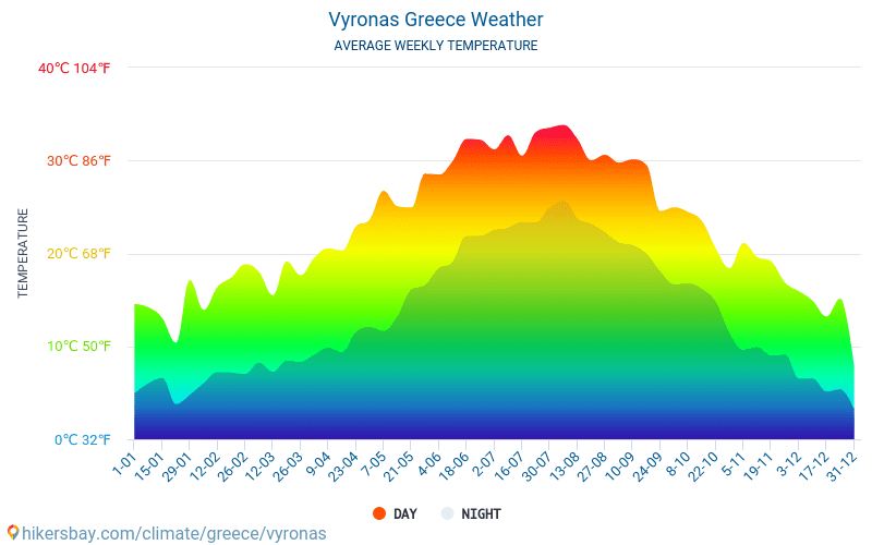 Vyronas - 毎月の平均気温と天気 2015 - 2018 長年にわたり Vyronas の平均気温。 Vyronas, ギリシャ の平均天気予報。