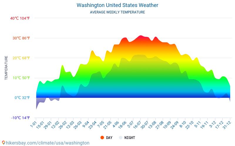 Washington - Průměrné měsíční teploty a počasí 2015 - 2019 Průměrná teplota v Washington v letech. Průměrné počasí v Washington, Spojené státy americké.