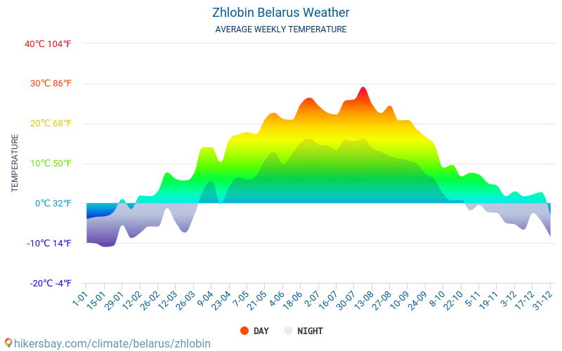 Zhlobin - Average Monthly temperatures and weather 2015 - 2018 Average temperature in Zhlobin over the years. Average Weather in Zhlobin, Belarus.