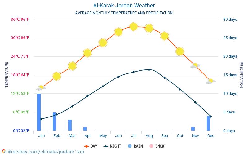 Al Karak - Clima y temperaturas medias mensuales 2015 - 2020 Temperatura media en Al Karak sobre los años. Tiempo promedio en Al Karak, Jordania. hikersbay.com