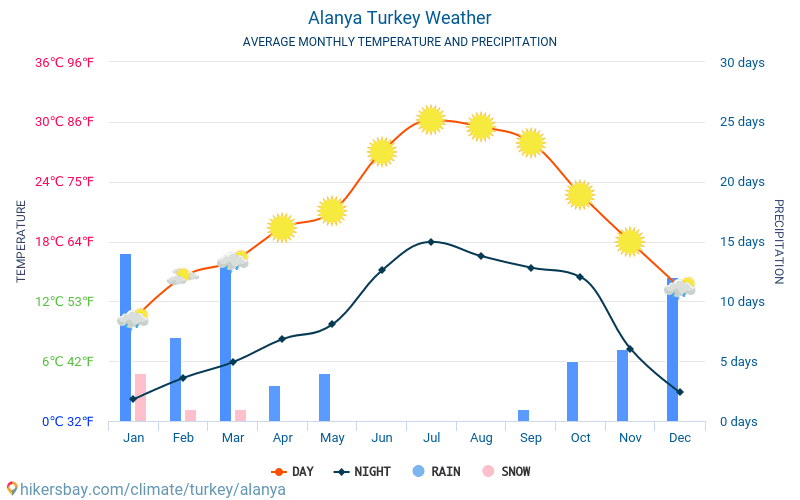 Alanya - Average Monthly temperatures and weather 2015 - 2018 Average temperature in Alanya over the years. Average Weather in Alanya, Turkey.