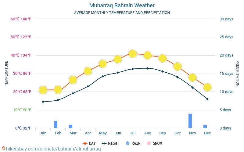 Мухаррак - Середні щомісячні температури і погода 2015 - 2018 Середня температура в Мухаррак протягом багатьох років. Середній Погодні в Мухаррак, Бахрейн.