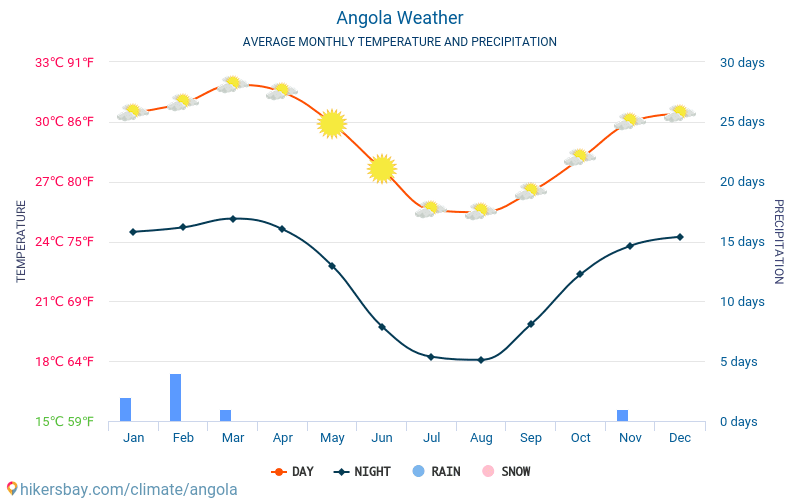 Angola - Average Monthly temperatures and weather 2015 - 2018 Average temperature in Angola over the years. Average Weather in Angola.