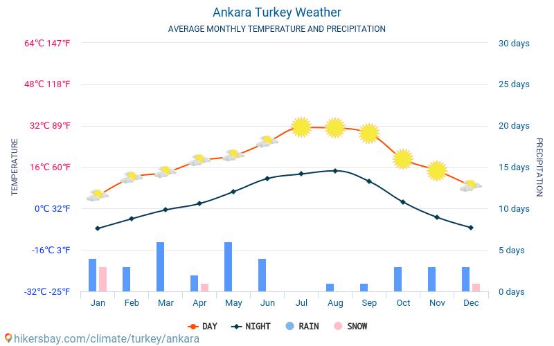 Ankara - Ortalama aylık sıcaklık ve hava durumu 2015 - 2019 Yıl boyunca ortalama sıcaklık Ankara içinde. Ortalama hava Ankara, Türkiye içinde.