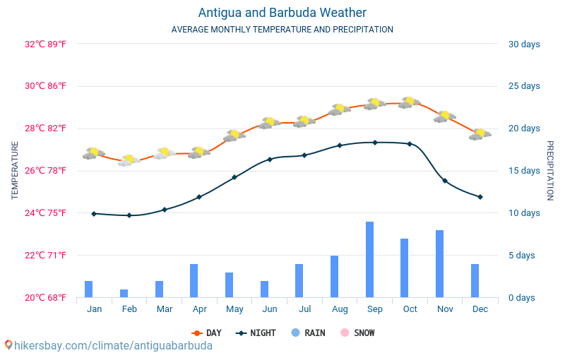 Antigua and Barbuda - Average Monthly temperatures and weather 2015 - 2018 Average temperature in Antigua and Barbuda over the years. Average Weather in Antigua and Barbuda.