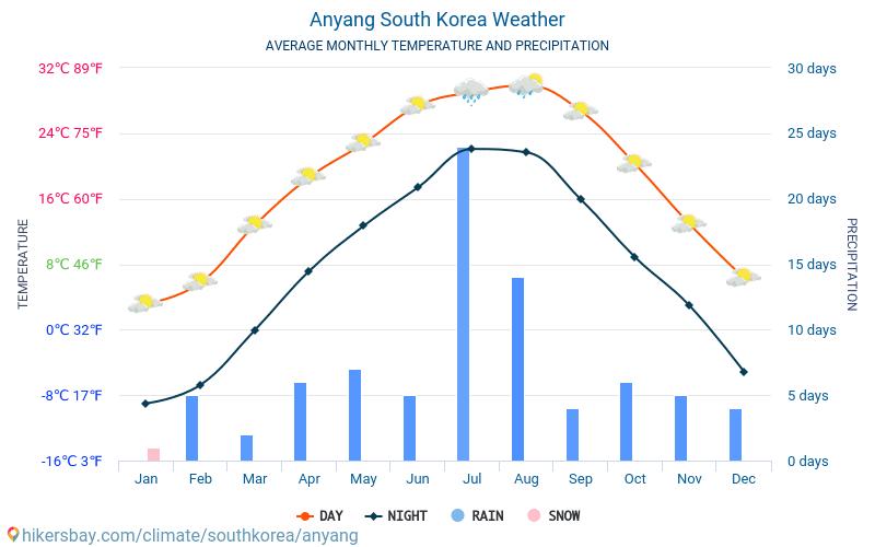 Anyang - Clima e temperature medie mensili 2015 - 2018 Temperatura media in Anyang nel corso degli anni. Tempo medio a Anyang, Corea del Sud.