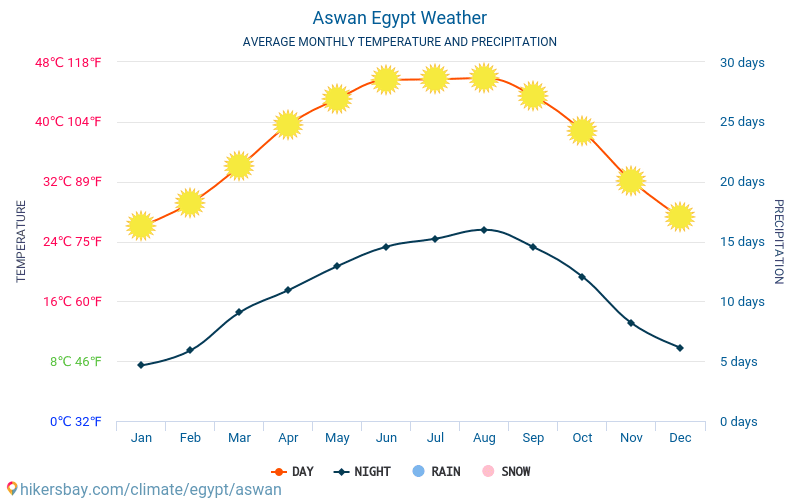 Aswan - Average Monthly temperatures and weather 2015 - 2020 Average temperature in Aswan over the years. Average Weather in Aswan, Egypt.