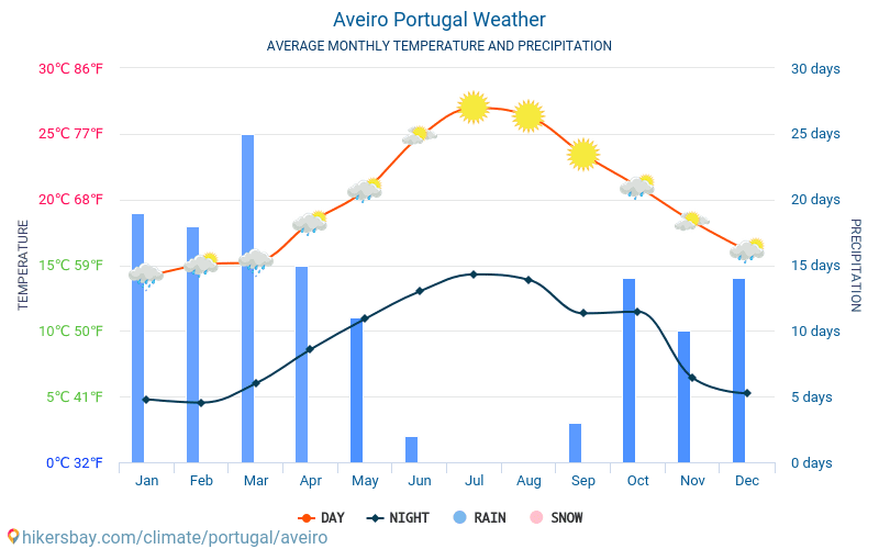 Aveiro - Average Monthly temperatures and weather 2015 - 2018 Average temperature in Aveiro over the years. Average Weather in Aveiro, Portugal.