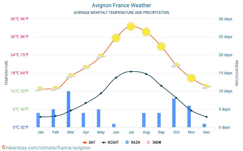Aviņona - Mēneša vidējā temperatūra un laika 2015 - 2018 Vidējā temperatūra ir Aviņona pa gadiem. Vidējais laika Aviņona, Francija.