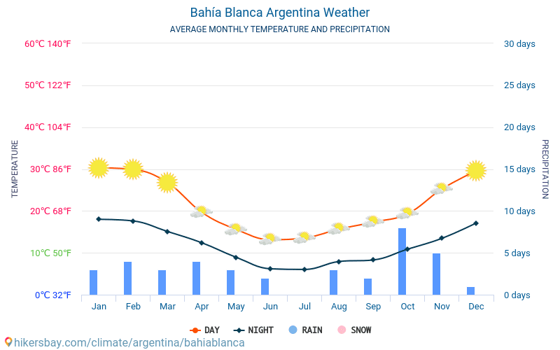 Bahía Blanca - Ortalama aylık sıcaklık ve hava durumu 2015 - 2018 Yıl boyunca ortalama sıcaklık Bahía Blanca içinde. Ortalama hava Bahía Blanca, Arjantin içinde.