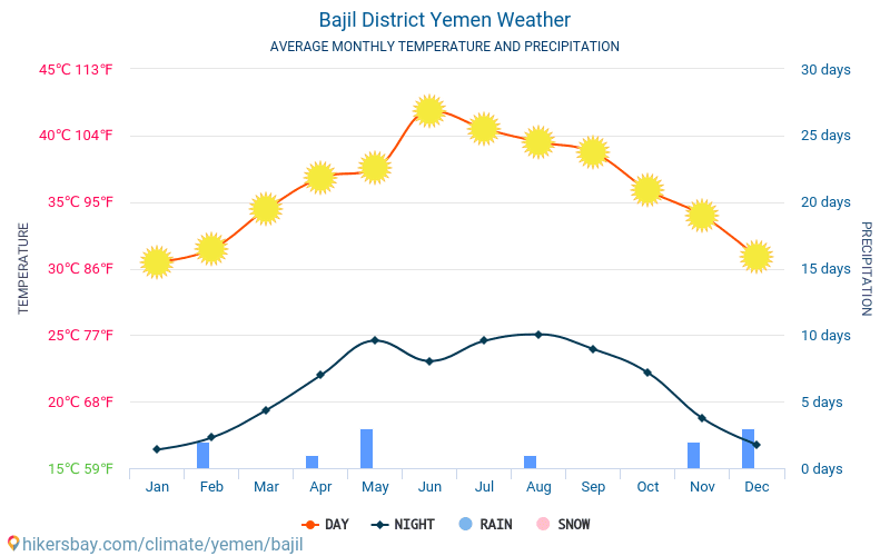 Bajil District - Average Monthly temperatures and weather 2015 - 2018 Average temperature in Bajil District over the years. Average Weather in Bajil District, Yemen.