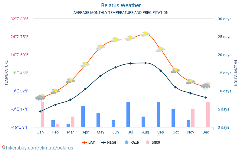 Belarus - Average Monthly temperatures and weather 2015 - 2018 Average temperature in Belarus over the years. Average Weather in Belarus.