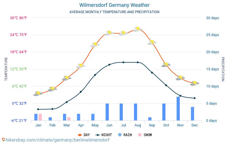 Berlin-Wilmersdorf - Météo et températures moyennes mensuelles 2015 - 2018 Température moyenne en Berlin-Wilmersdorf au fil des ans. Conditions météorologiques moyennes en Berlin-Wilmersdorf, Allemagne.