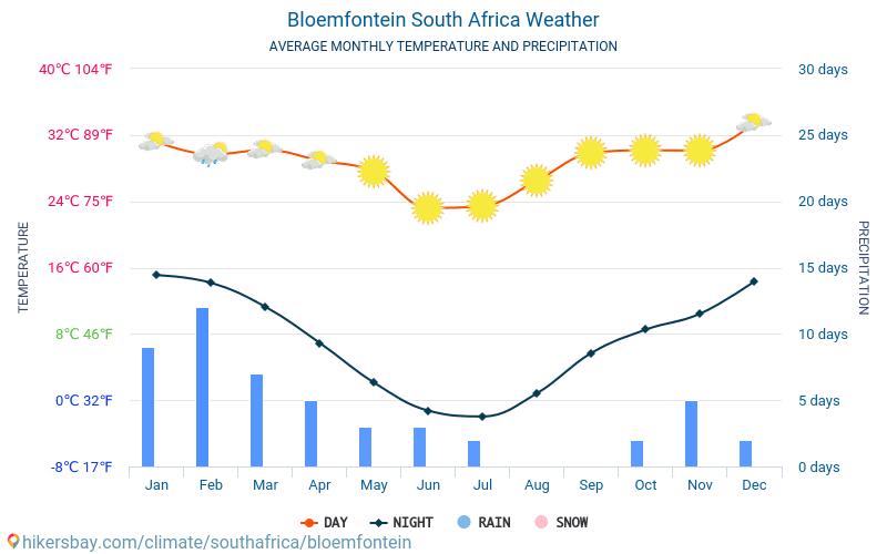 Блумфонтейн - Середні щомісячні температури і погода 2015 - 2018 Середня температура в Блумфонтейн протягом багатьох років. Середній Погодні в Блумфонтейн, Південно-Африканська Республіка.