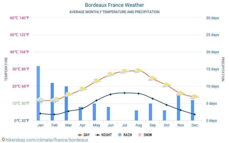 ボルドー - 毎月の平均気温と天気 2015 - 2018 長年にわたり ボルドー の平均気温。 ボルドー, フランス の平均天気予報。