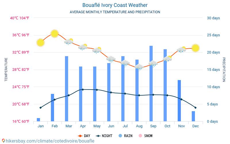 Bouaflé - औसत मासिक तापमान और मौसम 2015 - 2018 वर्षों से Bouaflé में औसत तापमान । Bouaflé, कोत दिव्वार में औसत मौसम ।