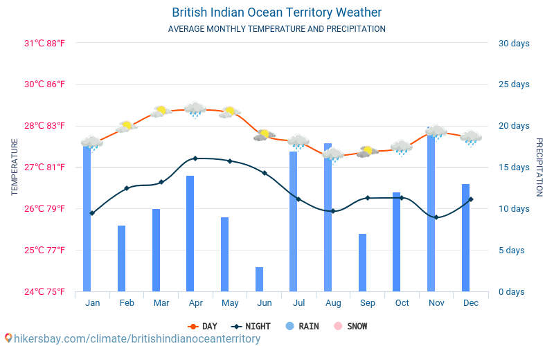 British Indian Ocean Territory - Average Monthly temperatures and weather 2015 - 2018 Average temperature in British Indian Ocean Territory over the years. Average Weather in British Indian Ocean Territory.