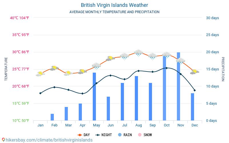 British Virgin Islands - Average Monthly temperatures and weather 2015 - 2018 Average temperature in British Virgin Islands over the years. Average Weather in British Virgin Islands.