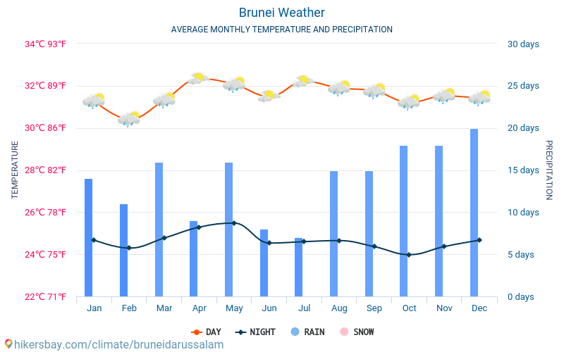 Brunei - Average Monthly temperatures and weather 2015 - 2018 Average temperature in Brunei over the years. Average Weather in Brunei.