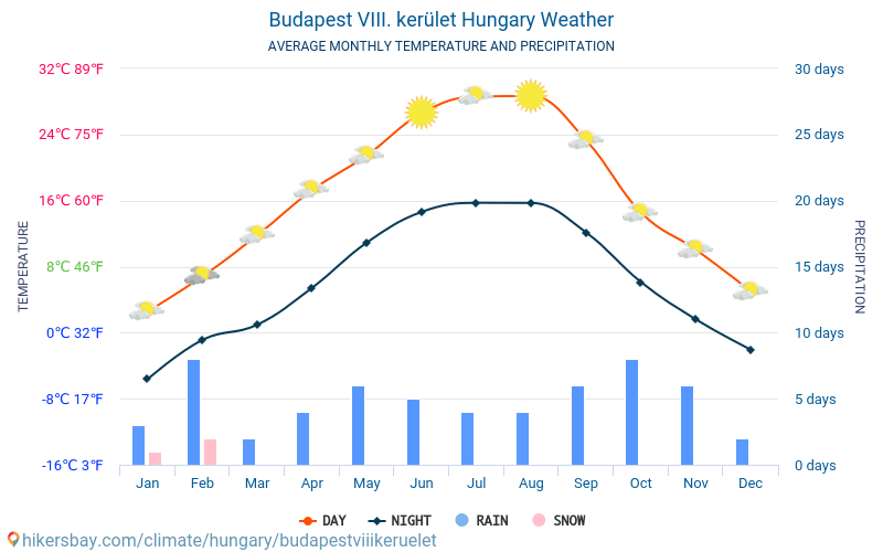 Budapest VIII. kerület - Average Monthly temperatures and weather 2015 - 2018 Average temperature in Budapest VIII. kerület over the years. Average Weather in Budapest VIII. kerület, Hungary.