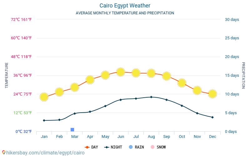 カイロ - 毎月の平均気温と天気 2015 - 2018 長年にわたり カイロ の平均気温。 カイロ, エジプト の平均天気予報。