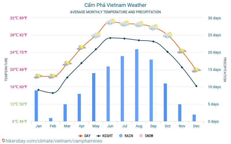 Cẩm Phả - Average Monthly temperatures and weather 2015 - 2018 Average temperature in Cẩm Phả over the years. Average Weather in Cẩm Phả, Vietnam.