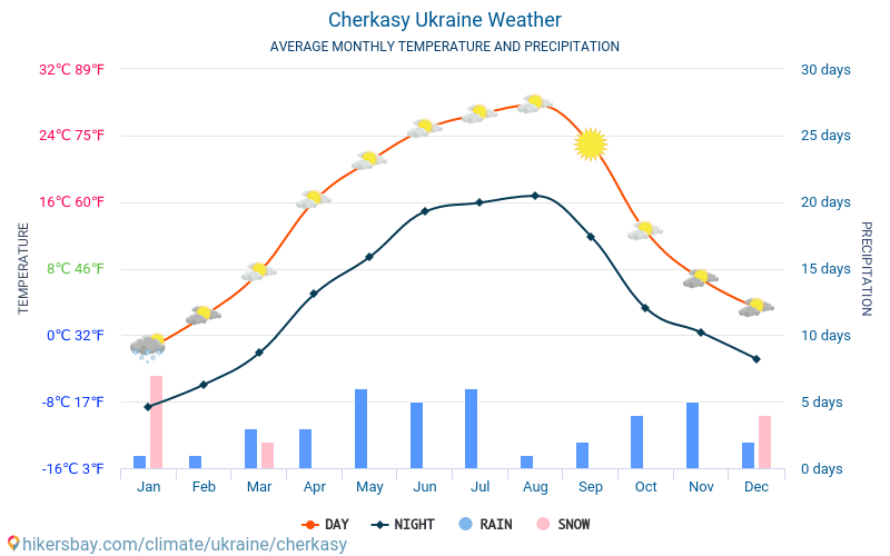 Cherkasy - Average Monthly temperatures and weather 2015 - 2018 Average temperature in Cherkasy over the years. Average Weather in Cherkasy, Ukraine.