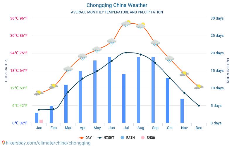 Чунцін - Середні щомісячні температури і погода 2015 - 2018 Середня температура в Чунцін протягом багатьох років. Середній Погодні в Чунцін, Китай.