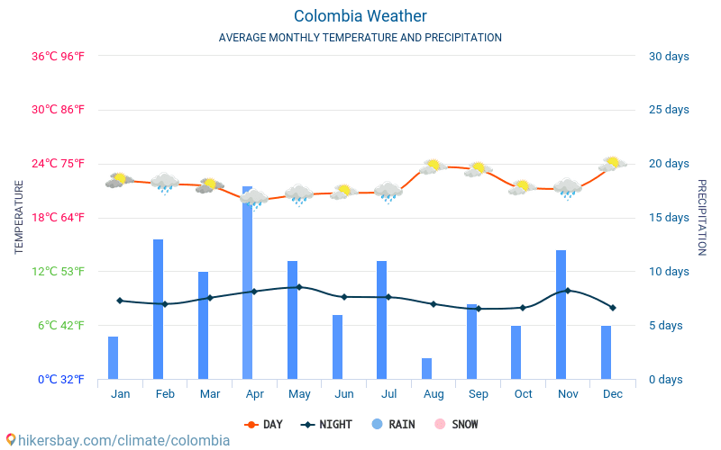Colombia - Average Monthly temperatures and weather 2015 - 2019 Average temperature in Colombia over the years. Average Weather in Colombia.