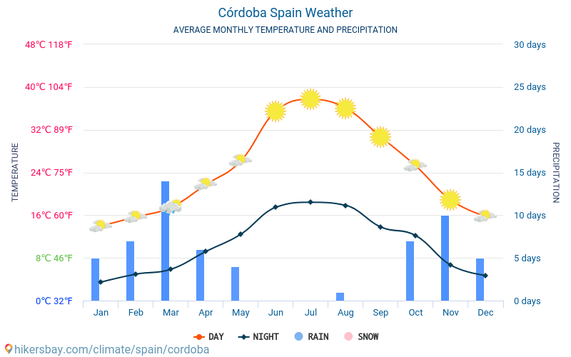 Córdoba - Average Monthly temperatures and weather 2015 - 2019 Average temperature in Córdoba over the years. Average Weather in Córdoba, Spain.