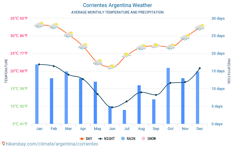Corrientes - Average Monthly temperatures and weather 2015 - 2019 Average temperature in Corrientes over the years. Average Weather in Corrientes, Argentina.