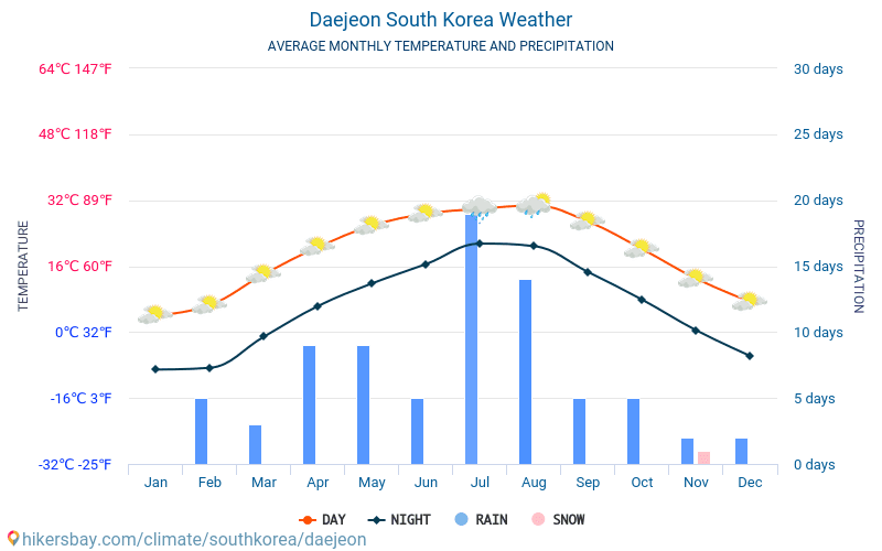 Daejeon - Average Monthly temperatures and weather 2015 - 2019 Average temperature in Daejeon over the years. Average Weather in Daejeon, South Korea.