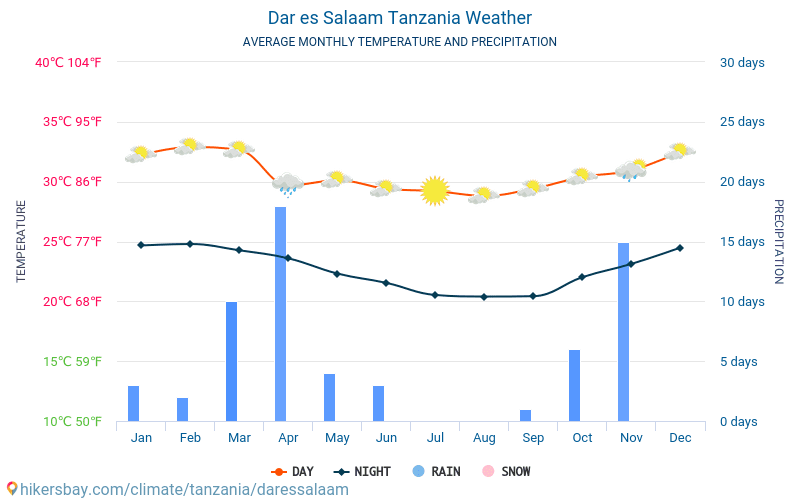 Dar es Salaam - Keskimääräiset kuukausi lämpötilat ja sää 2015 - 2019 Keskilämpötila Dar es Salaam vuoden aikana. Keskimääräinen Sää Dar es Salaam, Tansania.