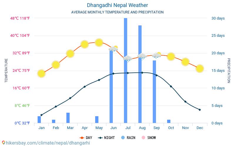 Dhangarhi - Průměrné měsíční teploty a počasí 2015 - 2018 Průměrná teplota v Dhangarhi v letech. Průměrné počasí v Dhangarhi, Nepál.