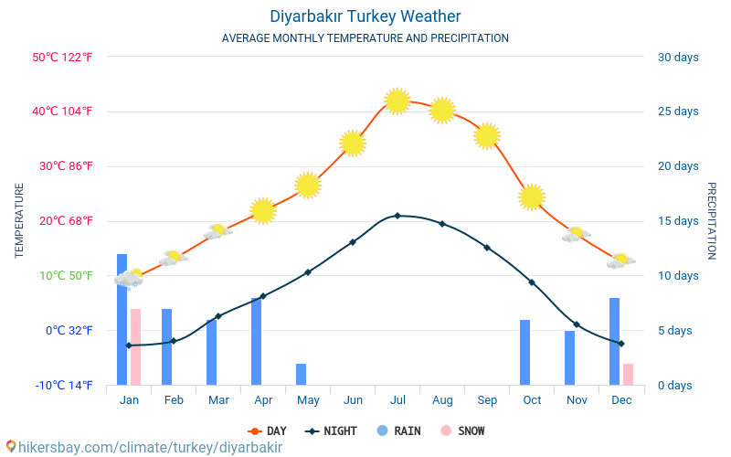 Diyarbakır - Average Monthly temperatures and weather 2015 - 2018 Average temperature in Diyarbakır over the years. Average Weather in Diyarbakır, Turkey.