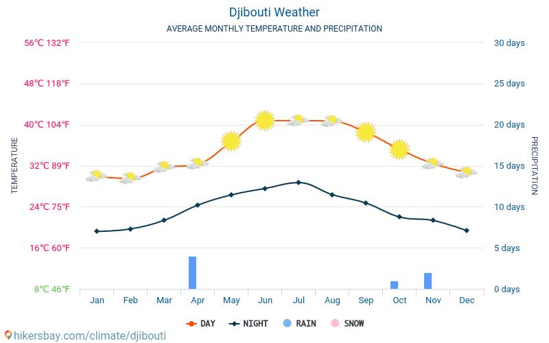 ג'יבוטי - ממוצעי טמפרטורות חודשיים ומזג אוויר 2015 - 2018 טמפ ממוצעות ג'יבוטי השנים. מזג האוויר הממוצע ב- ג'יבוטי.