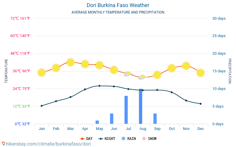 Dori - Average Monthly temperatures and weather 2015 - 2018 Average temperature in Dori over the years. Average Weather in Dori, Burkina Faso.