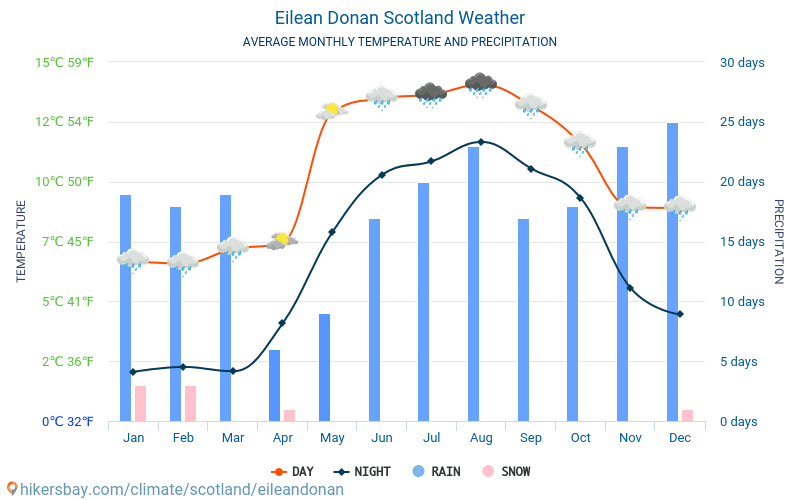 Eilean Donan - Average Monthly temperatures and weather 2015 - 2018 Average temperature in Eilean Donan over the years. Average Weather in Eilean Donan, Scotland.