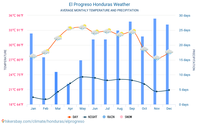 El Progreso - Monatliche Durchschnittstemperaturen und Wetter 2015 - 2019 Durchschnittliche Temperatur im El Progreso im Laufe der Jahre. Durchschnittliche Wetter in El Progreso, Honduras.