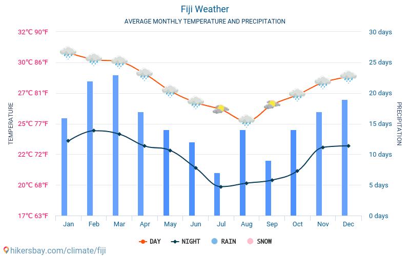 Fidżi - Średnie miesięczne temperatury i pogoda 2015 - 2018 Średnie temperatury na Fidżi w ubiegłych latach. Historyczna średnia pogoda na Fidżi.
