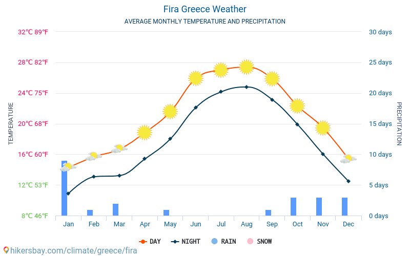 Fira - Average Monthly temperatures and weather 2015 - 2018 Average temperature in Fira over the years. Average Weather in Fira, Greece.