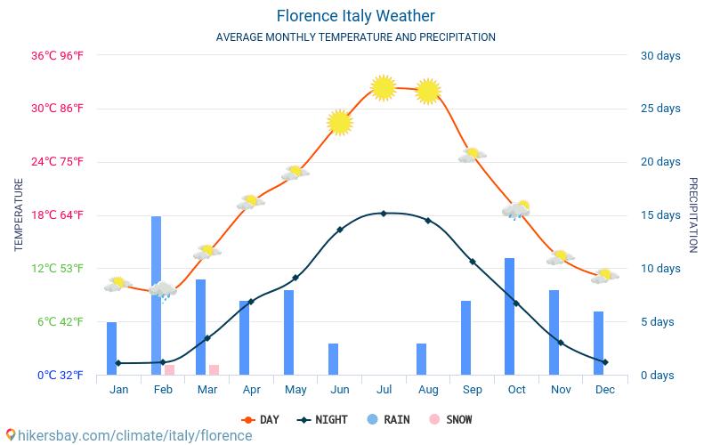 Florens - Genomsnittliga månatliga temperaturer och väder 2015 - 2018 Medeltemperaturen i Florens under åren. Genomsnittliga vädret i Florens, Italien.