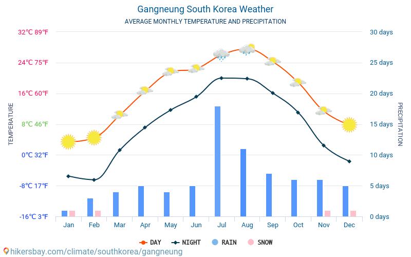Gangneung - Clima y temperaturas medias mensuales 2015 - 2018 Temperatura media en Gangneung sobre los años. Tiempo promedio en Gangneung, Corea del Sur.