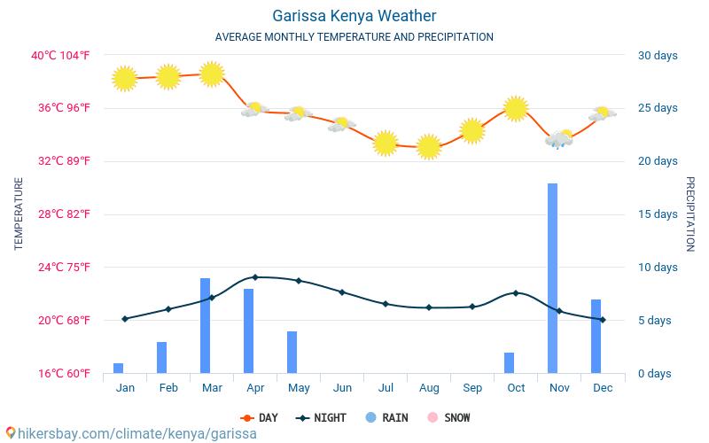 Garissa - Průměrné měsíční teploty a počasí 2015 - 2018 Průměrná teplota v Garissa v letech. Průměrné počasí v Garissa, Keňa.